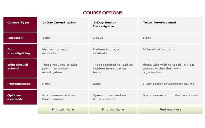 kelvin-top-set-courses