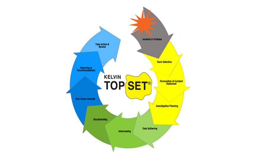 kelvin-top-set-methodology