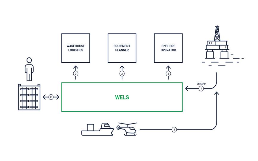 wellit-wels